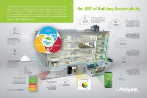 The Art of Building Sustainability